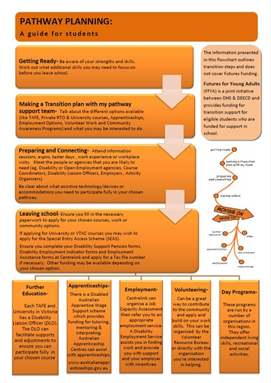 Pathway Planning Poster image
